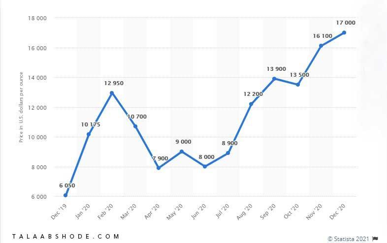 نمودار قیمتی از سال 2019 تا 2020  رادیوم