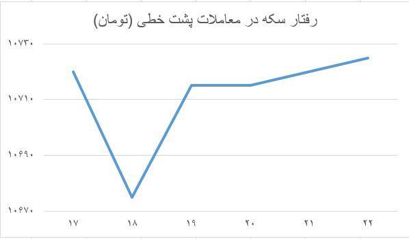 روند قیمتی بازار سکه